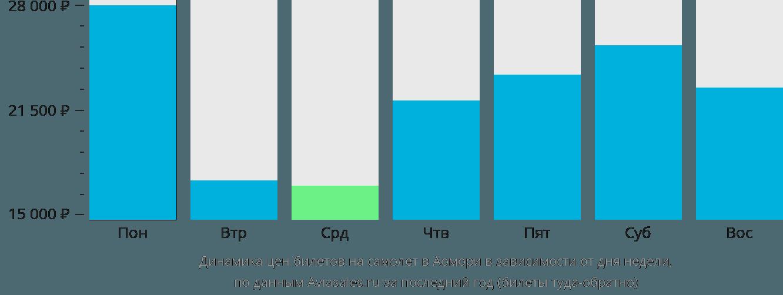 Динамика цен билетов на самолет в Аомори в зависимости от дня недели