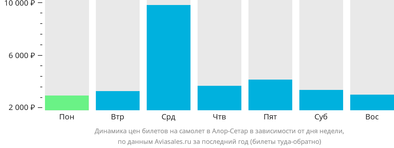 Динамика цен билетов на самолет в Алор-Сетар в зависимости от дня недели