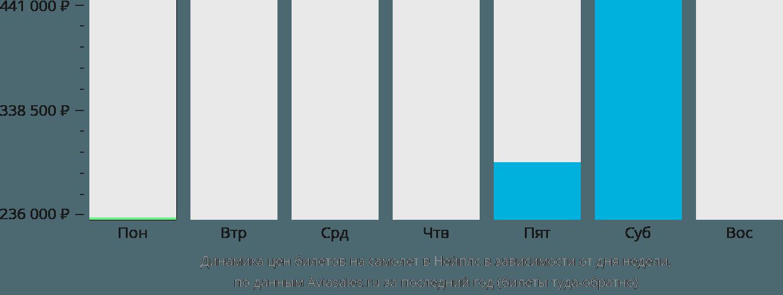 Динамика цен билетов на самолет в Нейплс в зависимости от дня недели