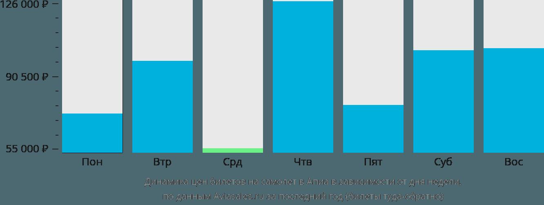 Динамика цен билетов на самолет Апиа в зависимости от дня недели