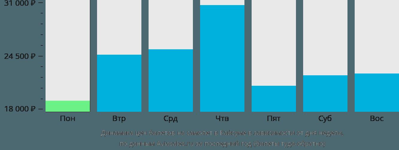 Динамика цен билетов на самолёт в Кайсумах в зависимости от дня недели