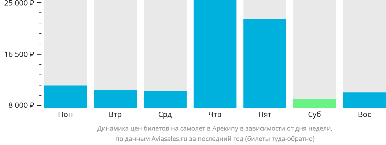 Динамика цен билетов на самолет в Арекипу в зависимости от дня недели