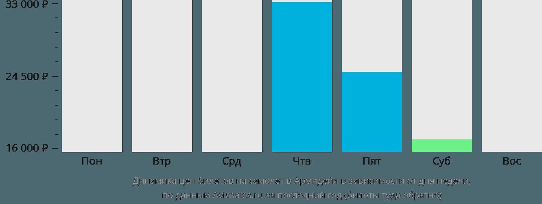 Динамика цен билетов на самолет в Армидейл в зависимости от дня недели