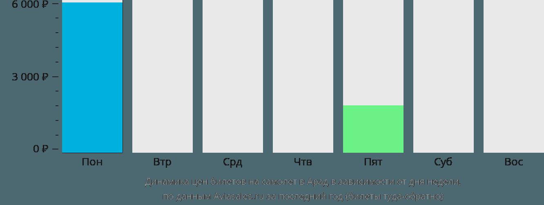 Динамика цен билетов на самолет в Арад в зависимости от дня недели