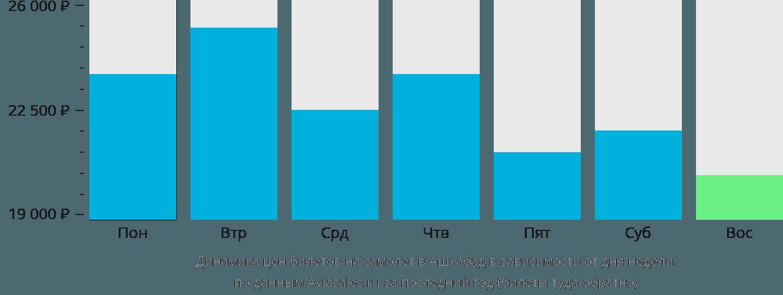Динамика цен билетов на самолет в Ашхабад в зависимости от дня недели