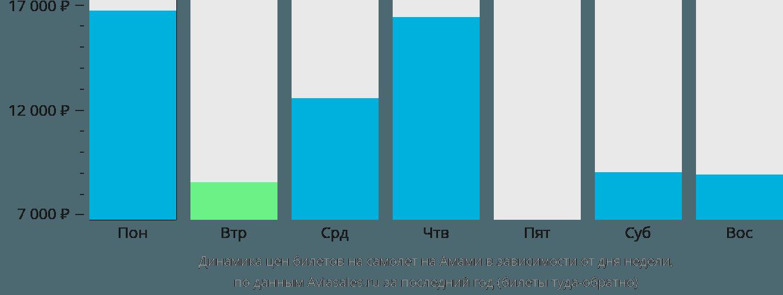 Динамика цен билетов на самолет в Амами-О-Сима в зависимости от дня недели