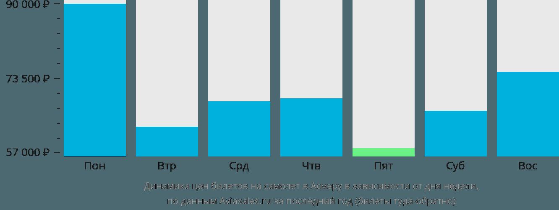 Динамика цен билетов на самолет в Асмэру в зависимости от дня недели