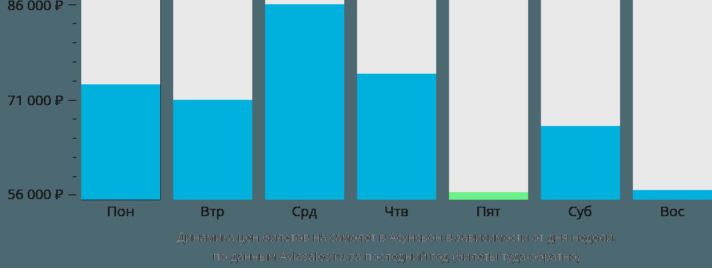 Динамика цен билетов на самолет в Асунсьон в зависимости от дня недели