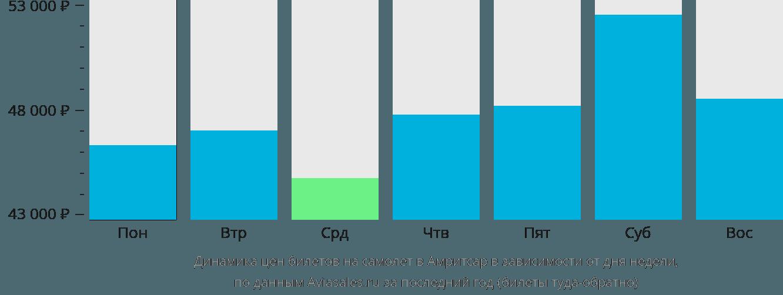 Динамика цен билетов на самолет в Амритсар в зависимости от дня недели