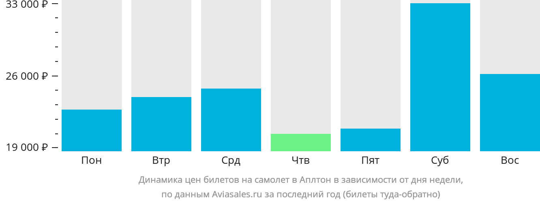 Динамика цен билетов на самолет в Аплтон в зависимости от дня недели