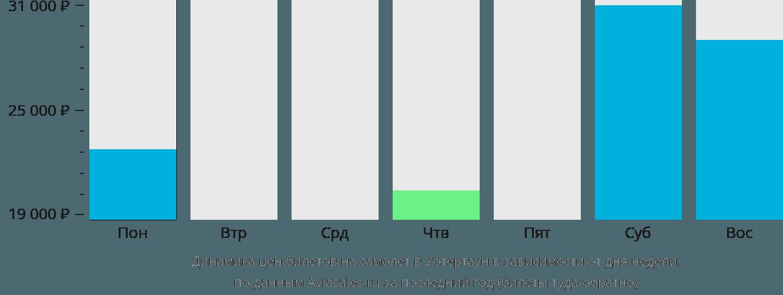 Динамика цен билетов на самолёт в Уотертаун в зависимости от дня недели