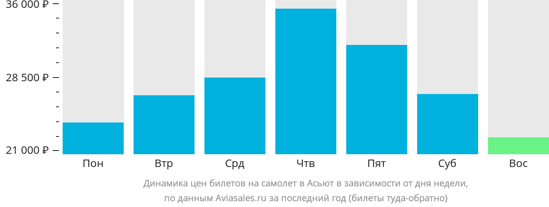 Динамика цен билетов на самолет в Асьют в зависимости от дня недели