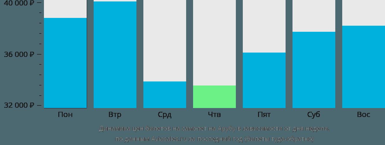 Динамика цен билетов на самолет в Арубу в зависимости от дня недели