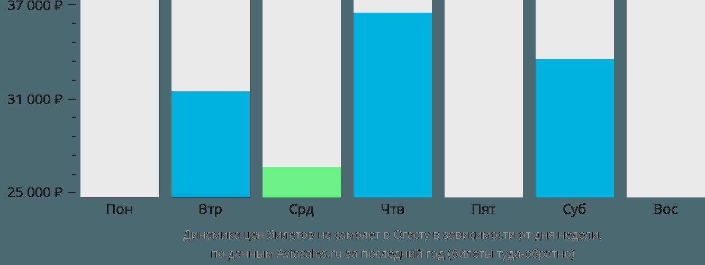 Динамика цен билетов на самолет в Огасту в зависимости от дня недели
