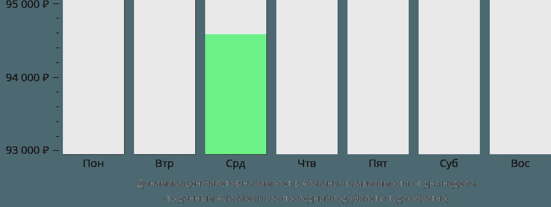 Динамика цен билетов на самолет в Алаканук в зависимости от дня недели