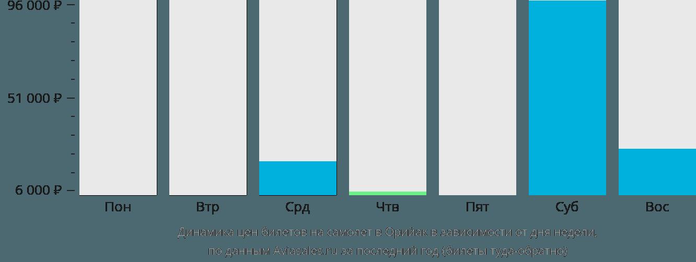 Динамика цен билетов на самолет в Орийак в зависимости от дня недели