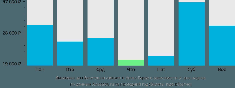 Динамика цен билетов на самолет Уилкс-Барре в зависимости от дня недели