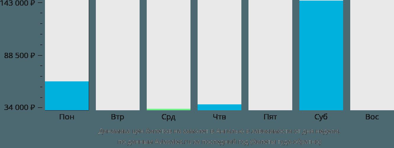 Динамика цен билетов на самолет в Ангилью в зависимости от дня недели
