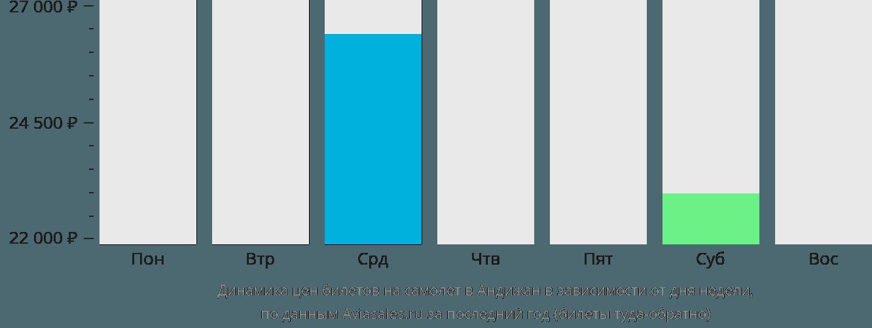 Динамика цен билетов на самолет в Андижан в зависимости от дня недели