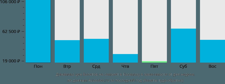 Динамика цен билетов на самолет в Каламазу в зависимости от дня недели