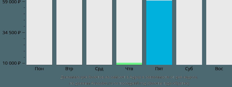 Динамика цен билетов на самолет в Адрар в зависимости от дня недели