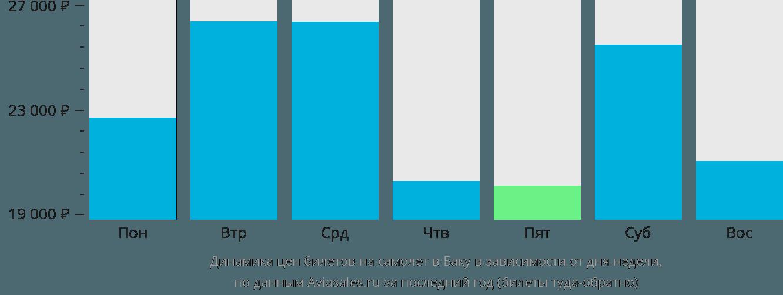 Динамика цен билетов на самолет в Баку в зависимости от дня недели