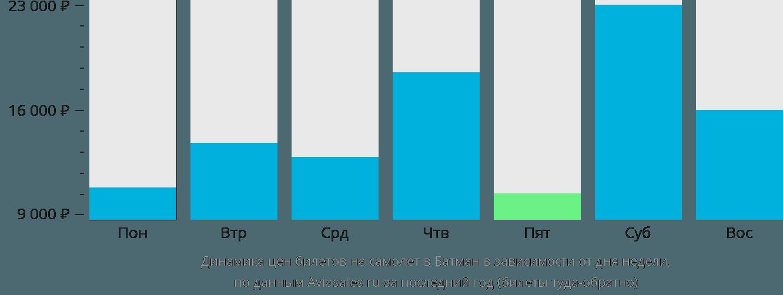 Динамика цен билетов на самолет в Батман в зависимости от дня недели