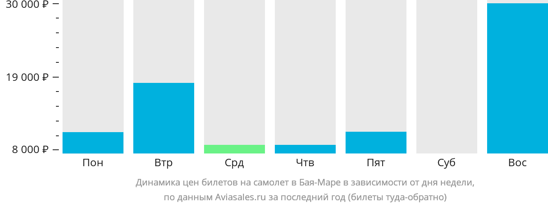 Динамика цен билетов на самолет в Байю Маре в зависимости от дня недели