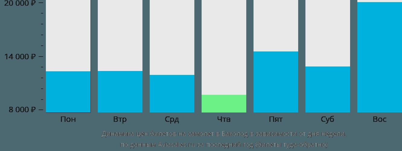 Динамика цен билетов на самолет в Баколод в зависимости от дня недели