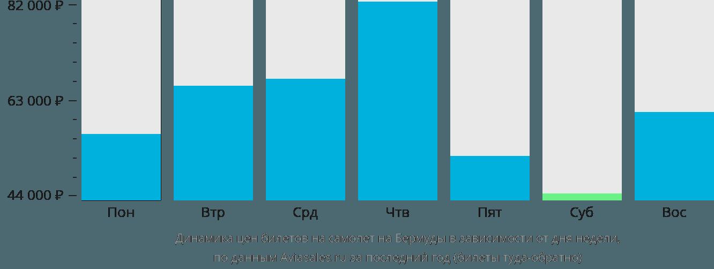 Динамика цен билетов на самолет на Бермудские Острова в зависимости от дня недели