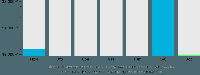 Динамика цен билетов на самолет в Бандаберг в зависимости от дня недели