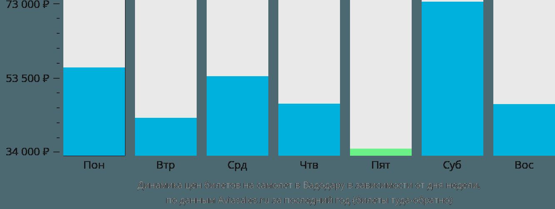 Динамика цен билетов на самолет в Вадодару в зависимости от дня недели