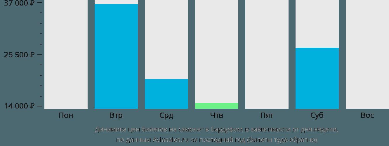 Динамика цен билетов на самолет в Бардуфосс в зависимости от дня недели