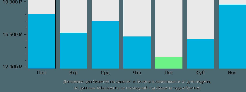 Динамика цен билетов на самолет в Белена в зависимости от дня недели