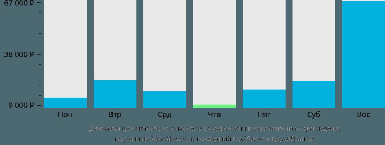 Динамика цен билетов на самолет Блумфонтейн в зависимости от дня недели