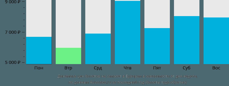 Динамика цен билетов на самолет Бури Рам в зависимости от дня недели