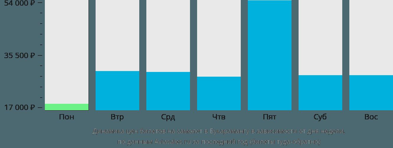 Динамика цен билетов на самолет в Букарамангу в зависимости от дня недели
