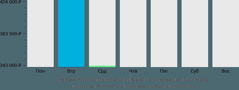 Динамика цен билетов на самолет в Бингемтон в зависимости от дня недели