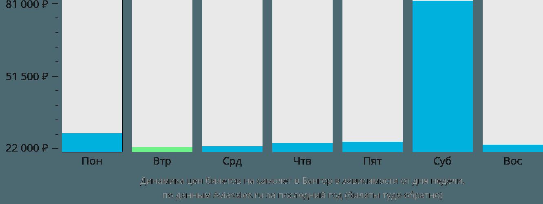 Динамика цен билетов на самолет в Бангор в зависимости от дня недели