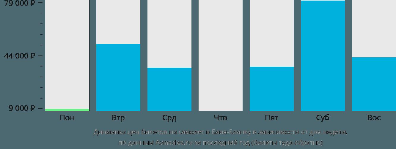 Динамика цен билетов на самолет Байя Бланка в зависимости от дня недели