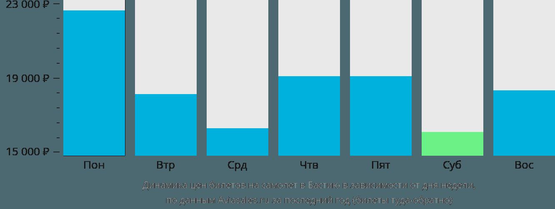 Динамика цен билетов на самолет в Бастию в зависимости от дня недели