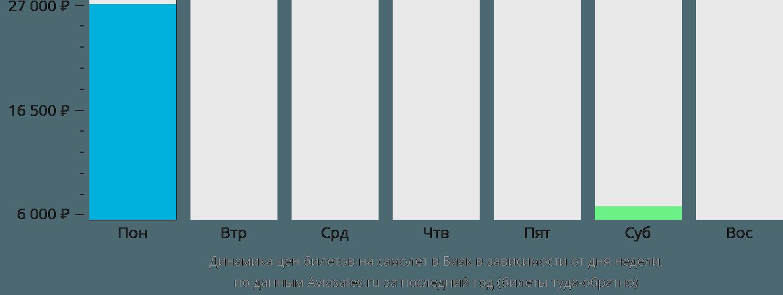 Динамика цен билетов на самолёт в Биак в зависимости от дня недели
