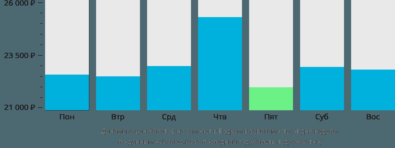 Динамика цен билетов на самолет в Бодрум в зависимости от дня недели