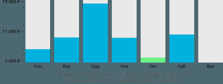Динамика цен билетов на самолёт в Бенкулу в зависимости от дня недели