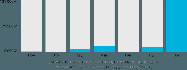 Динамика цен билетов на самолет в Батну в зависимости от дня недели