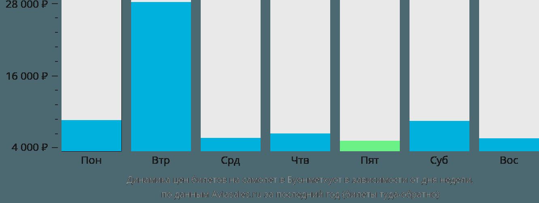 Динамика цен билетов на самолет в Буонметхуот в зависимости от дня недели
