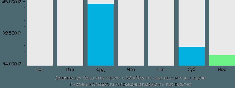 Динамика цен билетов на самолёт в Брённёйсунн в зависимости от дня недели