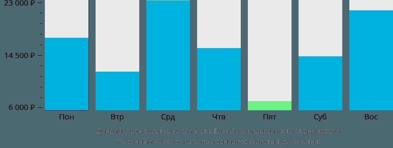 Динамика цен билетов на самолет в Баня-Лука в зависимости от дня недели