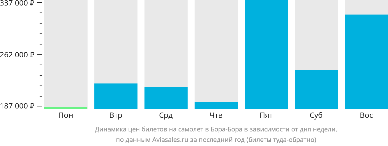 Динамика цен билетов на самолет в Бора-Бора в зависимости от дня недели