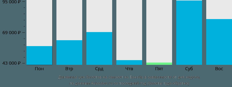 Динамика цен билетов на самолет в Бонайре в зависимости от дня недели
